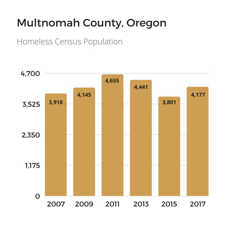 Multnomah County Homeless